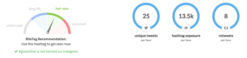 Twitter hashtag gluten free